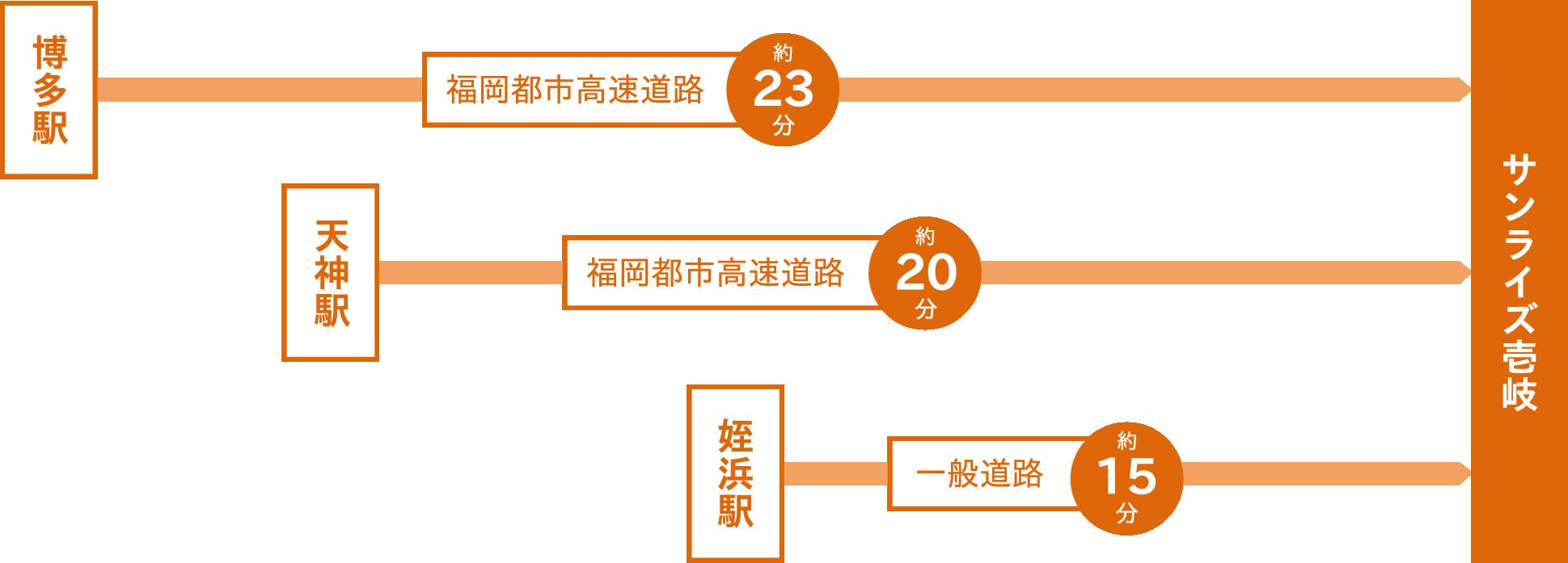 車でサンライズ壱岐までの所要時間:博多駅から福岡市都市高速道路を利用して約23分。天神駅から福岡市都市高速道路を利用して約20分。姪浜駅から一般道を利用して約15分。