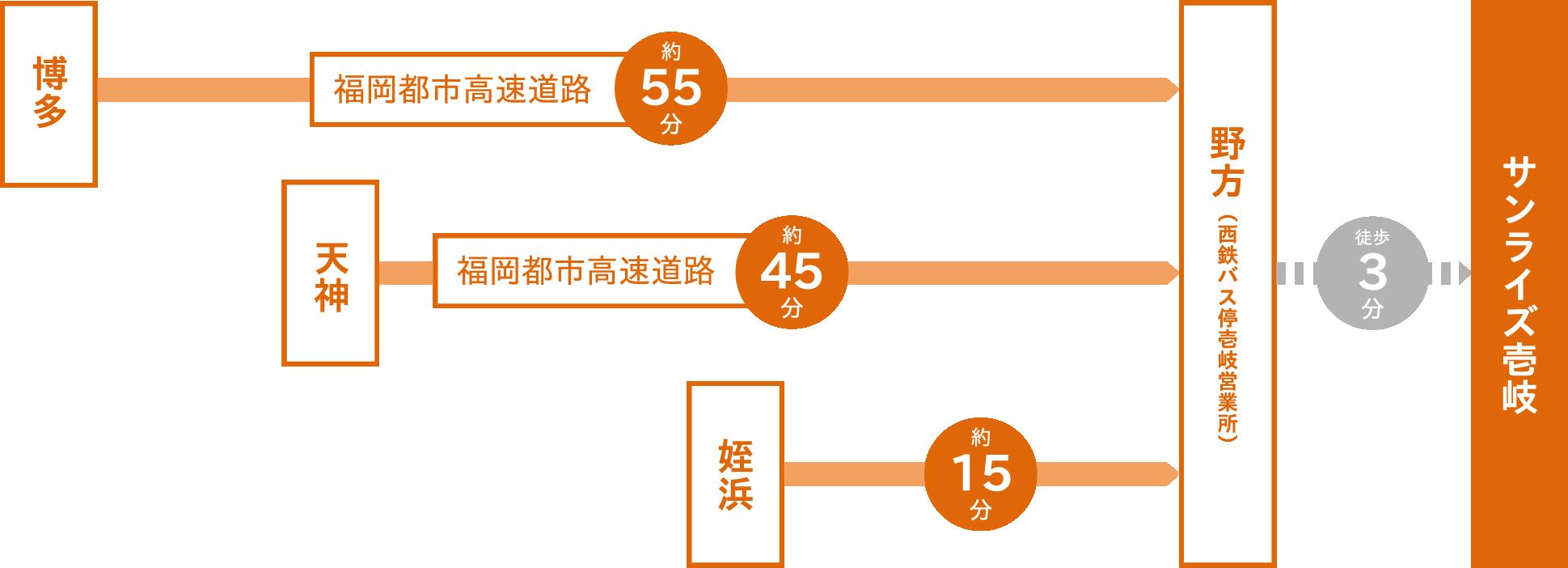 バスでサンライズ壱岐までの所要時間:博多から福岡市都市高速道路経由で約55分。天神から福岡市都市高速道路経由で約45分。姪浜から約15分。野方(西鉄バス停壱岐営業所)でバスを下車して徒歩3分。