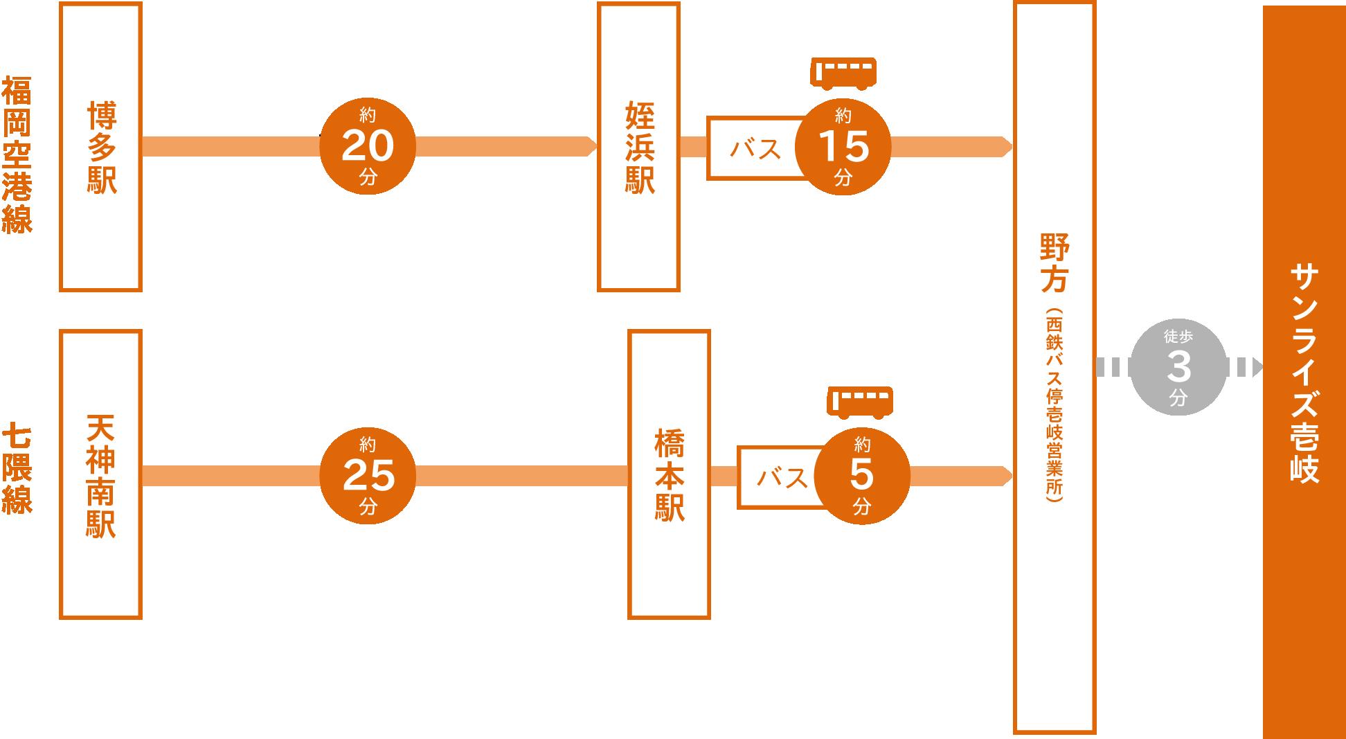 地下鉄とバスでサンライズ壱岐までの所要時間:福岡空港線博多駅から約20分乗車し、姪浜駅よりバスに約15分乗車。 七隈線天神南駅から約25分乗車し、橋本駅よりバスに約5分乗車。バスを野方(西鉄バス停壱岐営業所)で下車して徒歩3分。