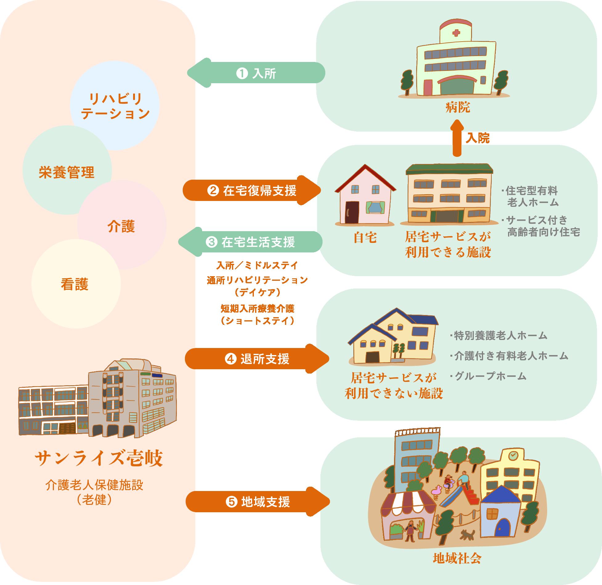 サンライズ壱岐と病院や自宅、老人ホーム、地域社会との連携図