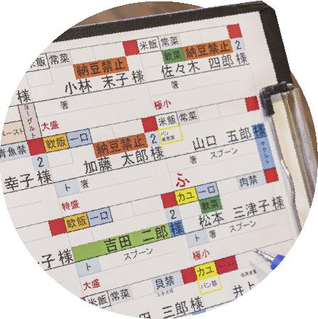 写真:嚥下機能の状態のチェック表